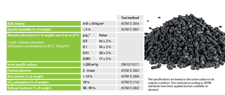 Properties of Activated Carbon Used in SCAT Traps